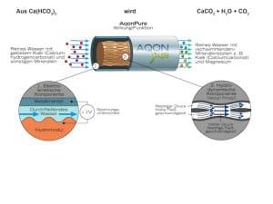 Die neue AQON Pure Technologie: hydrokinetische Wasseraufbereitung Foto: AQON Water Solutions GmbH
