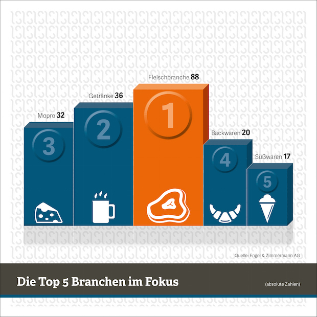 "Quellenangabe: ""obs/Engel & Zimmermann AG"""